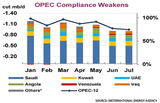 OPEC Sept17