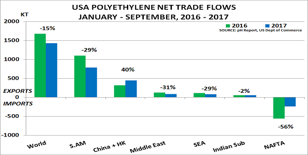 Difficult times ahead for US polyethylene exports as business models change