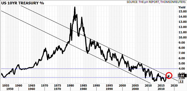 US Treasury benchmark yield heads to 4% as 30-year downtrend ends