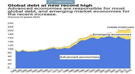 The tide of global debt has peaked: 8 charts suggest what
