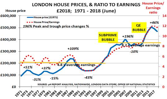 London House Prices Slip As Supplydemand Balances Change