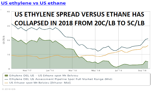Ethane price hikes, China tariffs, hit US PE producers as global market weakens