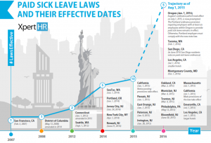 Paid Sick Leave Timeline