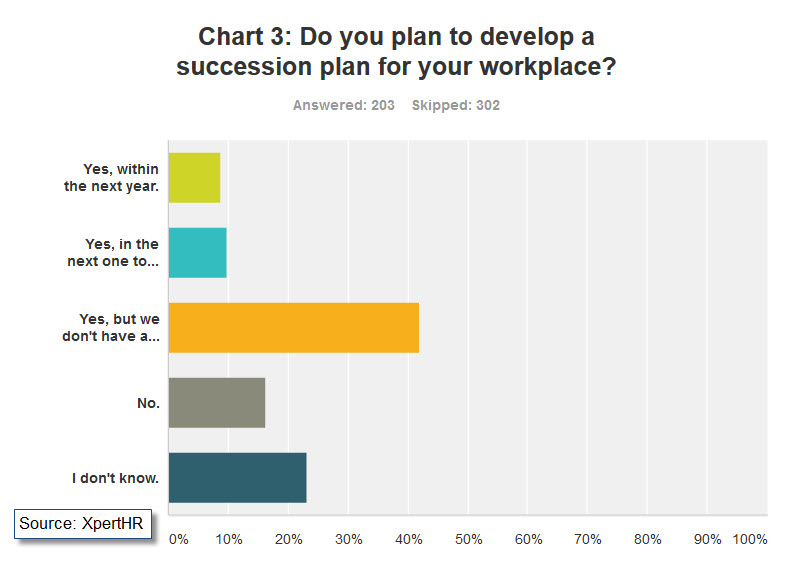XpertHR_Succession Planning_Chart 3
