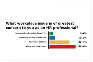 workplace-concern-graphic