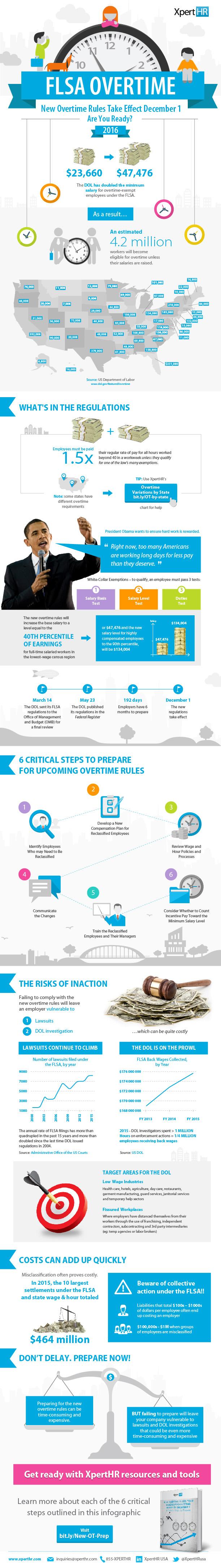 FLSA Overtime Infographic_7