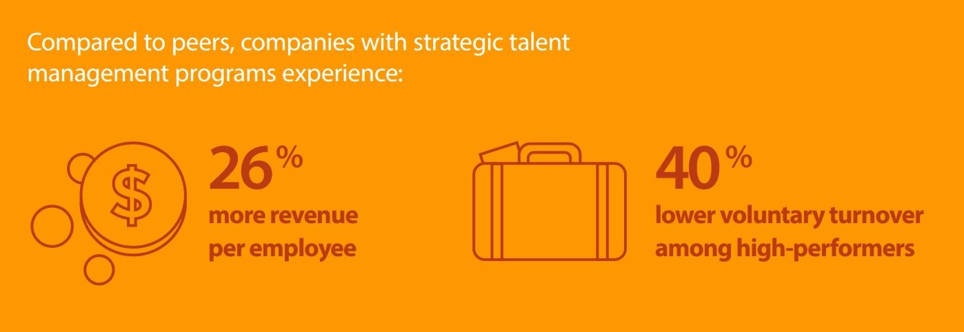 strategic-talent-management-programs-yield-results