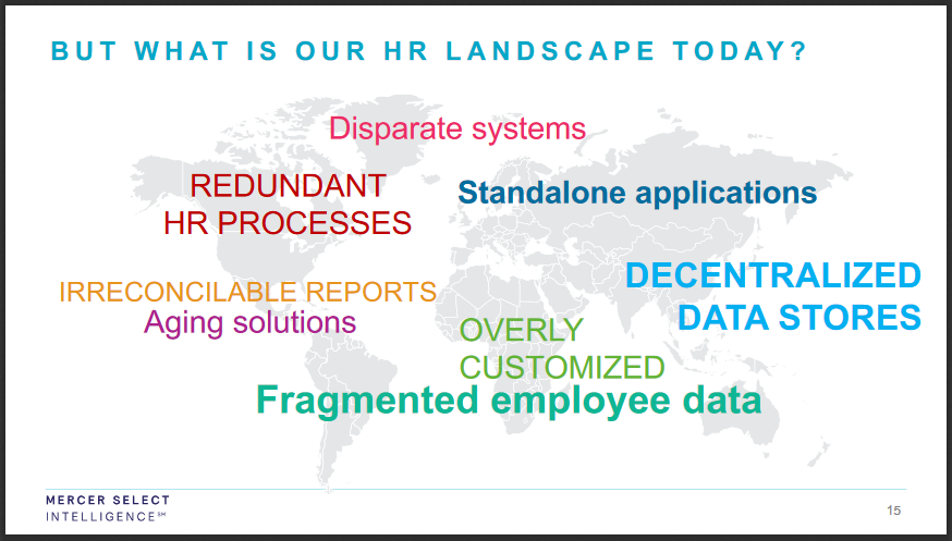 mercer hr landscape today