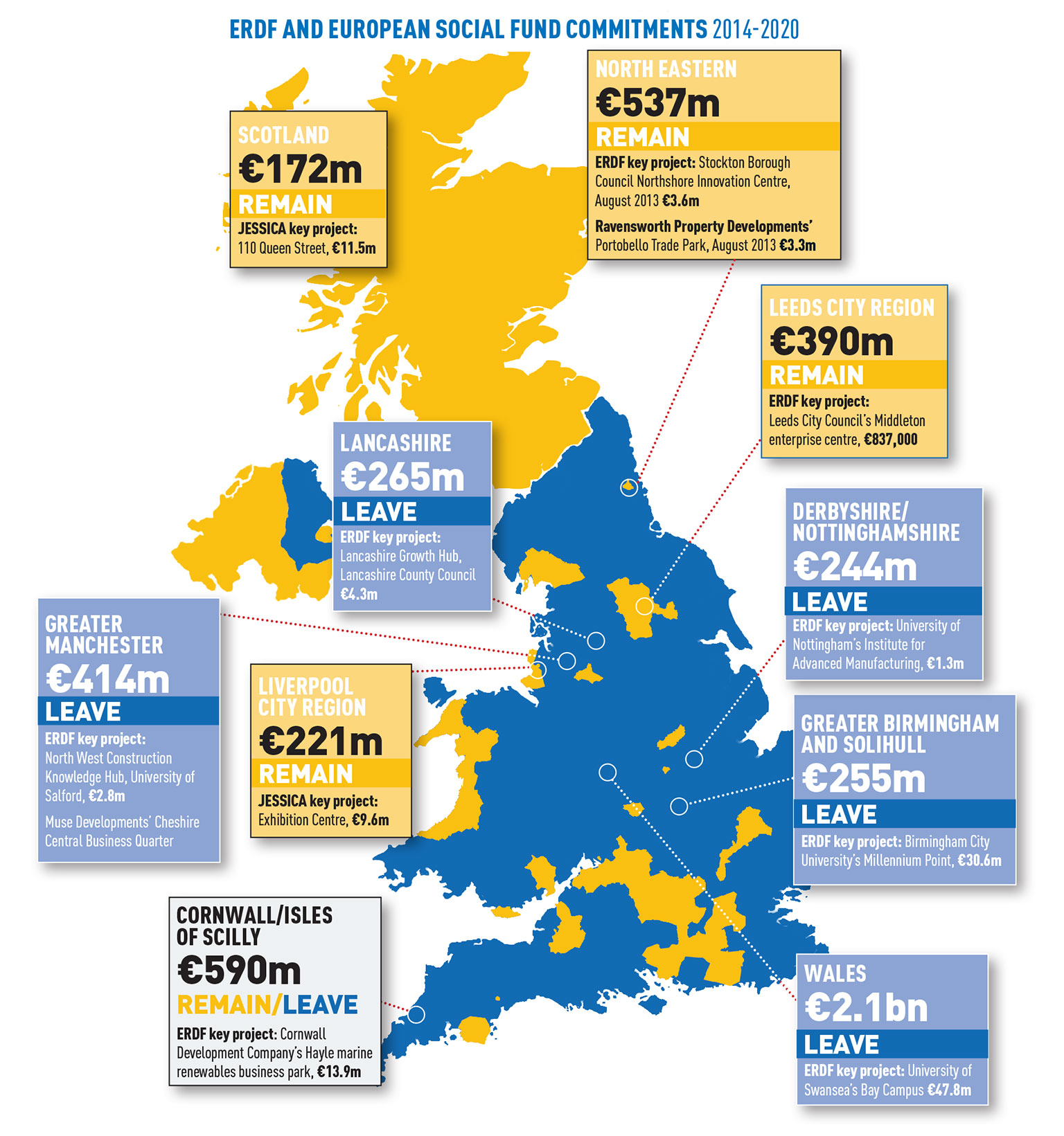 between 2014 and 2020 the uk was due to receive 107bn 88bn from the european regional development fund and european social fund distributed through