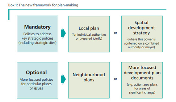 Local Plans Housing White Paper