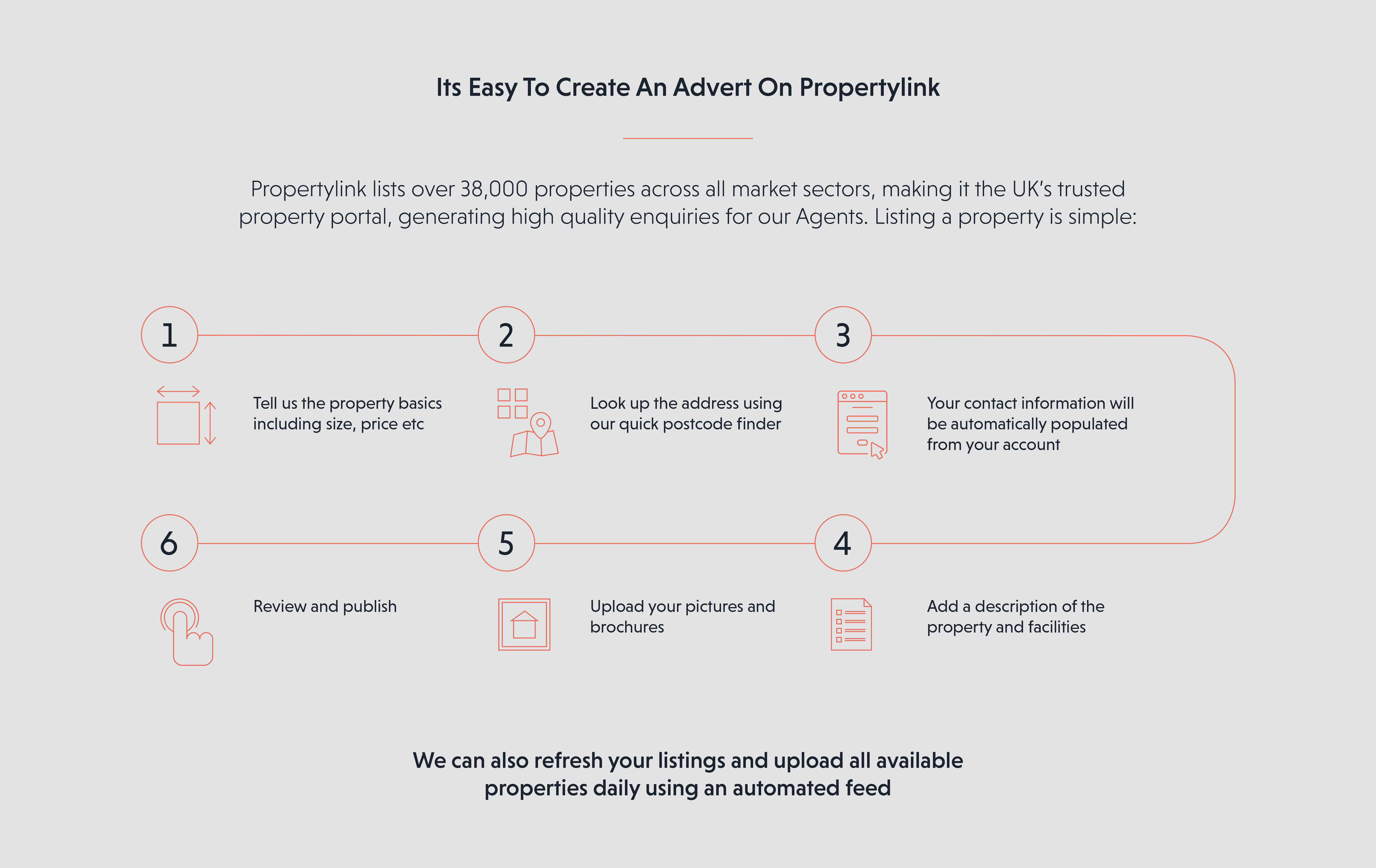 Advertise commercial property with EG Propertylink