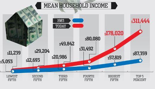 houshold-income-usa