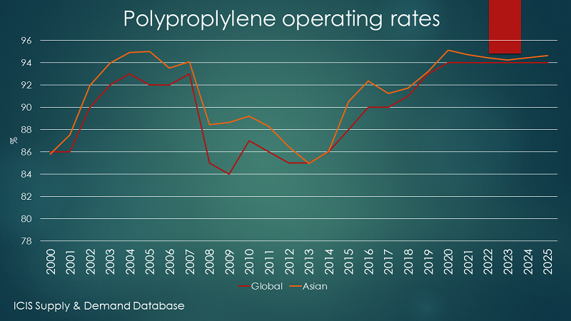 Global Polypropylene In 2018-2025: What To Plan For – Asian