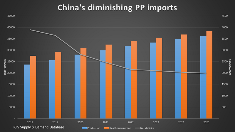 China PP Imports To Halve By 2025 Or Turn Into Exports