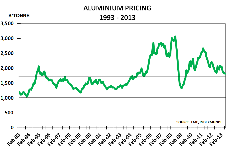Aluminium Jul13