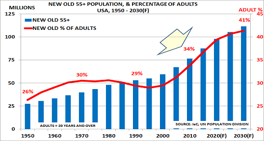 US ageing