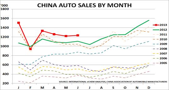 China auto Aug13