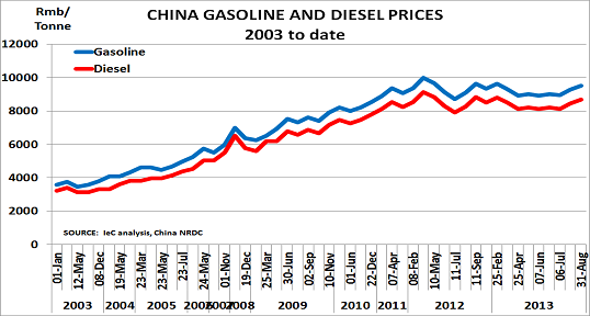 China gasoline Sept13