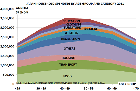 Japan spend Sept13