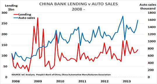 China auto Oct13