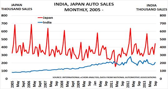 Jap, Ind autos Oct13