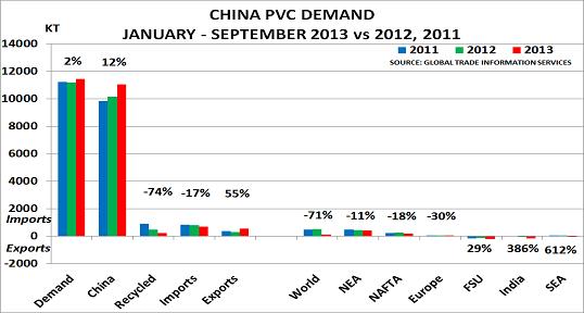 China PVC Nov13