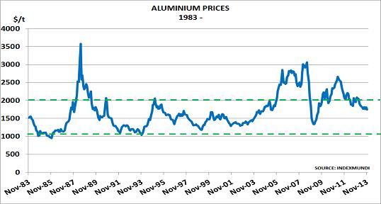 Aluminium Dec13