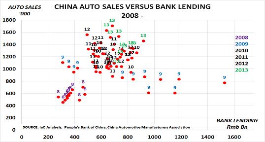 China auto Dec13
