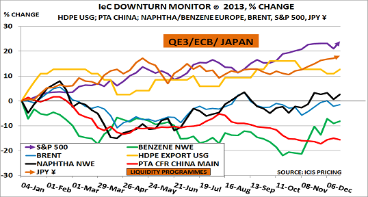Downturn 21Dec13