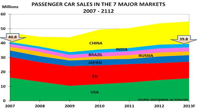 Global autos Jan14