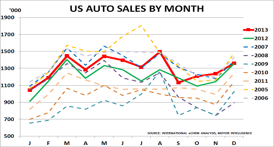 US autos Jan14