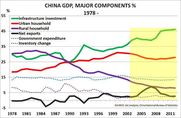 China GDP Feb14