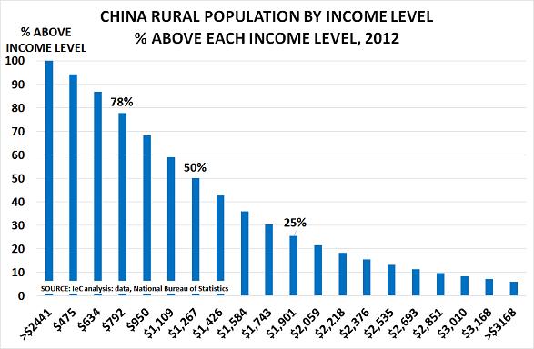 China rural Feb14