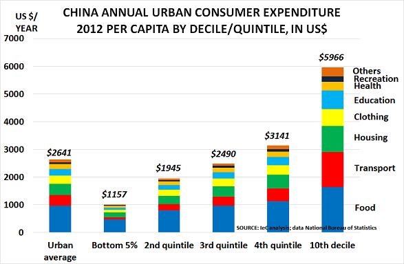 China urban Feb14