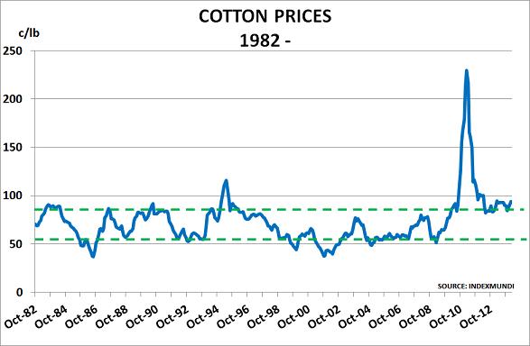Cotton Mar14