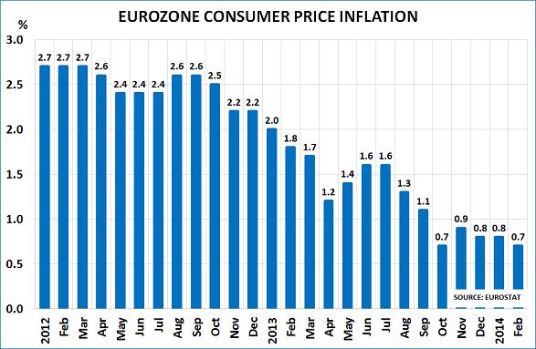Euro CPI Mar14