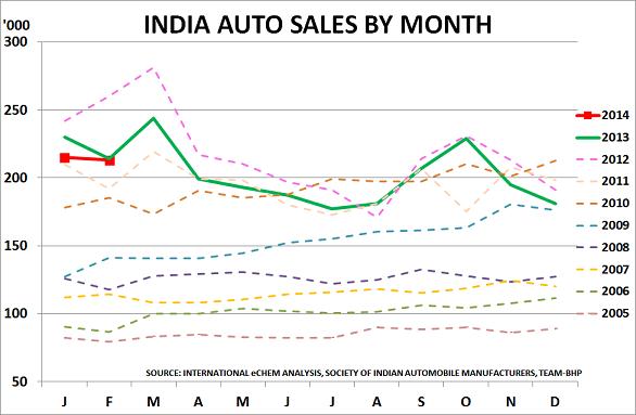 India autos Mar14