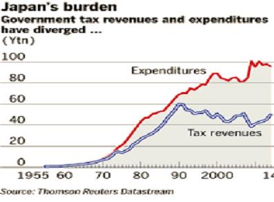 Japan debt Mar14