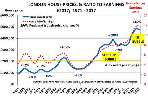 London House Prices Risk Perfect Storm As Interest Rates