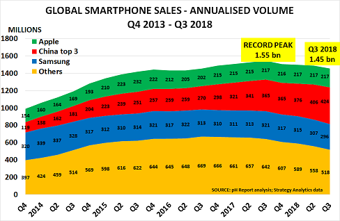 Global smartphone recession confirms consumer downturn