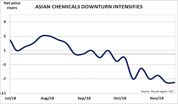 Asian downturn worsens, bringing global recession nearer