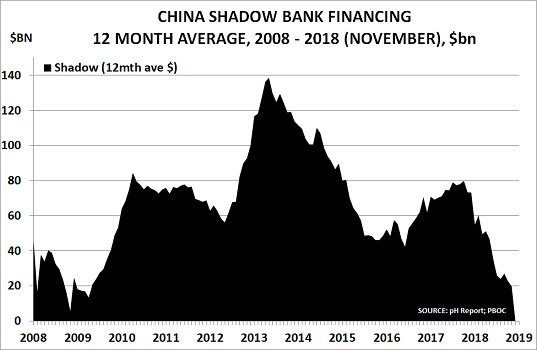 Chart of the Year – China's shadow banking collapse means deflation may be round the corner