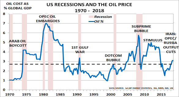 Déjà vu all over again for oil markets as recession risks rise