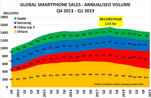 Smartphone sales decline begins to impact global stock markets