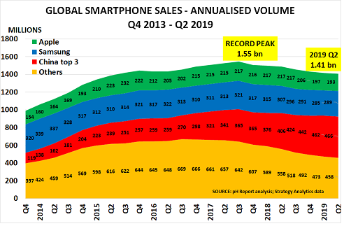 Smartphone sales continue their decline, whilst $25 smart feature phones open up new markets