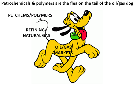 Day of reckoning approaches for US polyethylene expansions, and the European industry