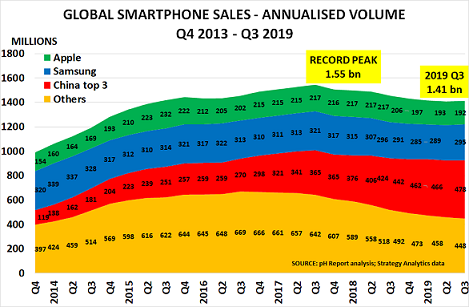 The next billion phone users will be buying $10 smart feature phones, not $1000 iPhones