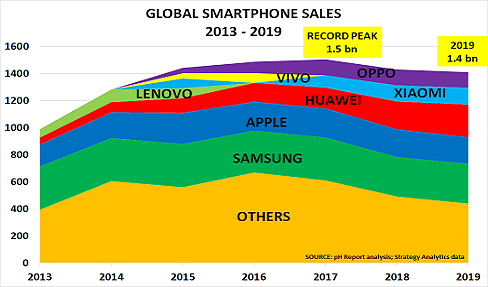 Chain's smartphone and auto sales tumble as coronavirus hits demand