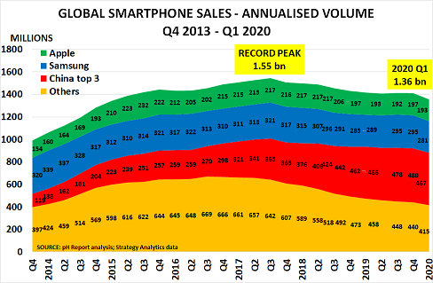 Smartphone sales head into decline as affordability becomes key