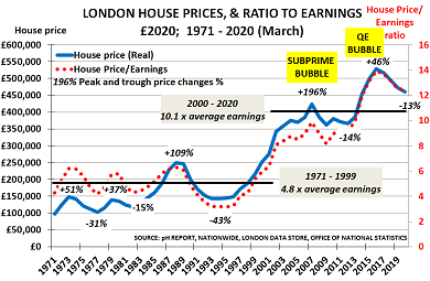 Debt, deflation, demographics and Brexit set to challenge London house prices